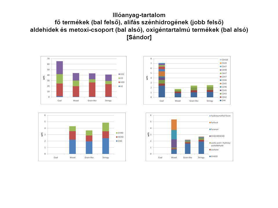 Illóanyag-tartalom fő termékek (bal felső), alifás szénhidrogének (jobb felső) aldehidek és metoxi-csoport (bal alsó), oxigéntartalmú termékek (bal alsó) [Sándor]